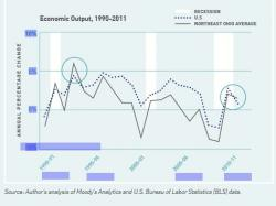 <i>What Matters To Metros</i> chart compares regional and national economic growth trends.
