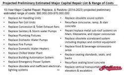The list of repairs the Indians told council the team plans to make.