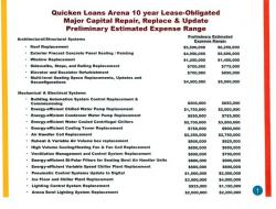 The Cavaliers' draft of proposed Quicken Loans Arena upgrades over the next 10 years.