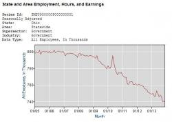 Government employment -- including federal government jobs -- in the state of Ohio. (Bureau of Labor Statistics)