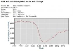 Private sector jobs in Ohio, 2005 to 2013. (Bureau of Labor Statistics)