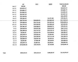 Month-by-month collections by the attorney general, NCO and Weltman, Weinberg & Reis. (Source: Clerk of Courts)