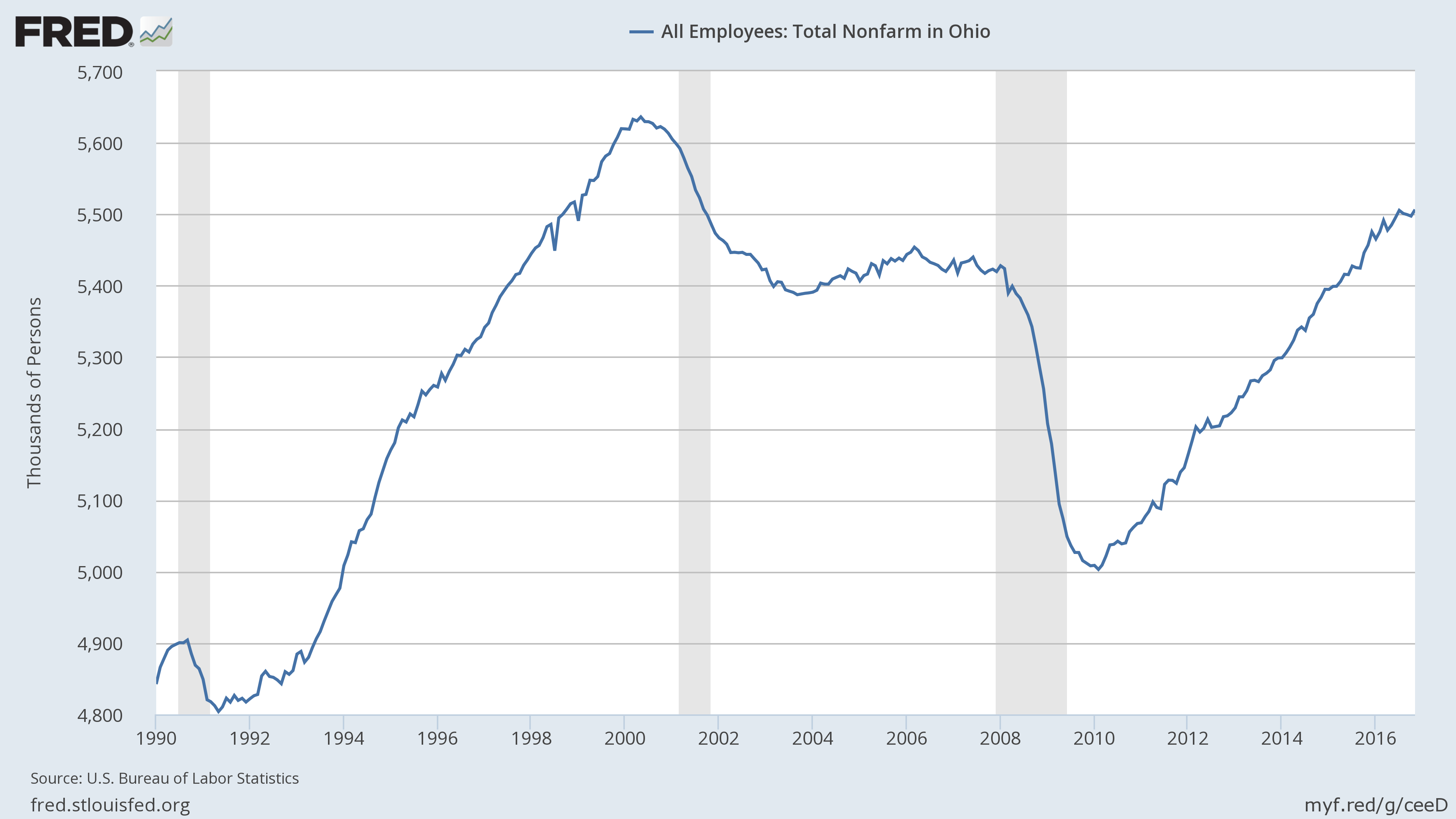 U.S. Bureau of Labor Statistics, All Employees: Total Nonfarm in Ohio [OHNA], retrieved from FRED, Federal Reserve Bank of St. Louis; https://fred.stlouisfed.org/series/OHNA