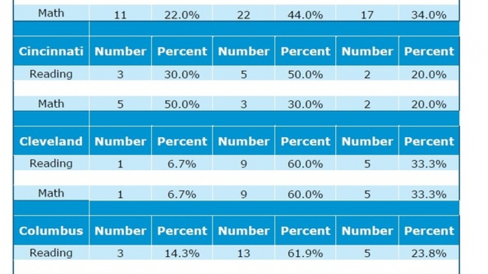 Charter school performance varies widely.  (Stanford University's Center for Research on Education Outcomes)