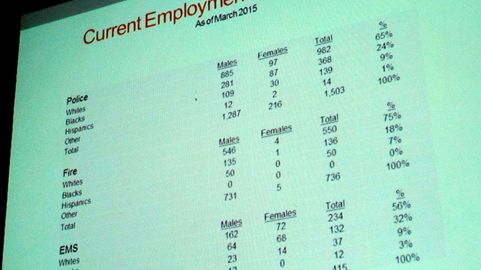 A slide shows current makeup of city response units (pic: Brian Bull)