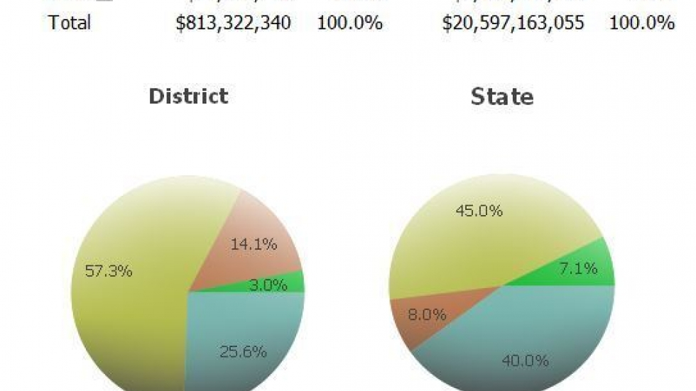 Cleveland Municipal School District gets 14% of its funding from the federal government.   [image: Ohio Dept. Education]