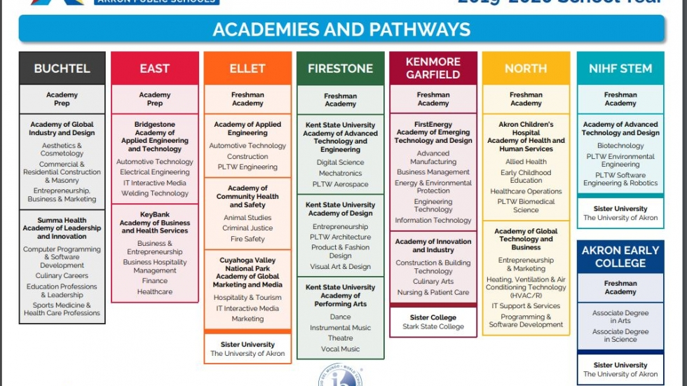 Akron Public Schools have worked for several years to fully implement the College and Career Academies model.
