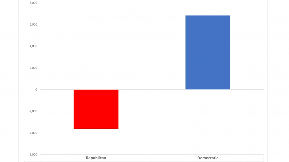 Delaware County partisan absentee ballot applications received this so far this year compared to absentee ballots received by mail in all of 2016