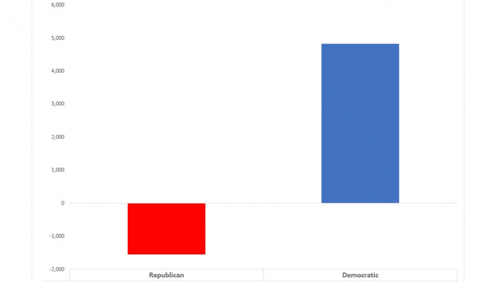 Portage County partisan absentee ballot applications received this so far this year compared to absentee ballots received by mail in all of 2016