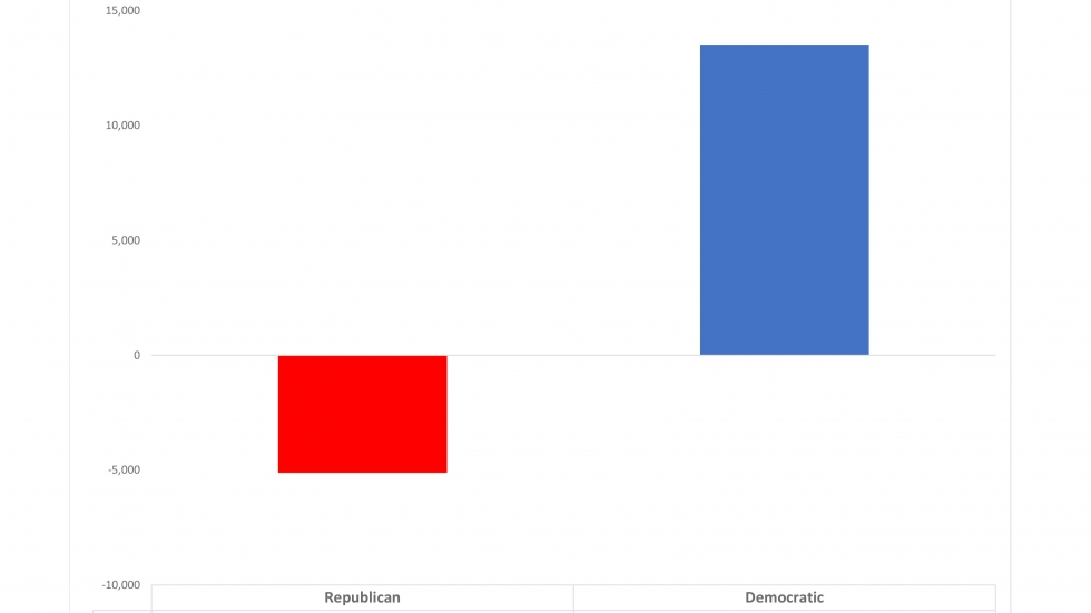 Montgomery County partisan absentee ballot applications received this so far this year compared to absentee ballots received by mail in all of 2016