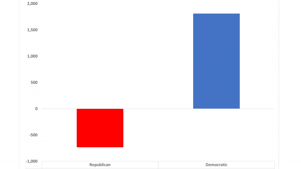 Erie County partisan absentee ballot applications received this so far this year compared to absentee ballots received by mail in all of 2016