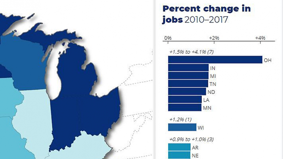 A map showing Midwestern states, including Ohio, in various shades of blue. On the right, a bar graph shows that rural job growth in Ohio from 2010-2017 was around 4%. That's more than twice as high as the next highest figures for Indiana and Michigan (both of which saw 1.8% job growth in the state's rural areas).