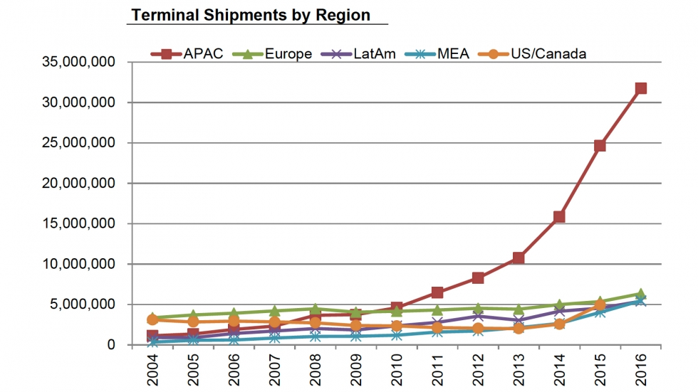 A line graph showing ATM terminal shipments in various regions of the world.