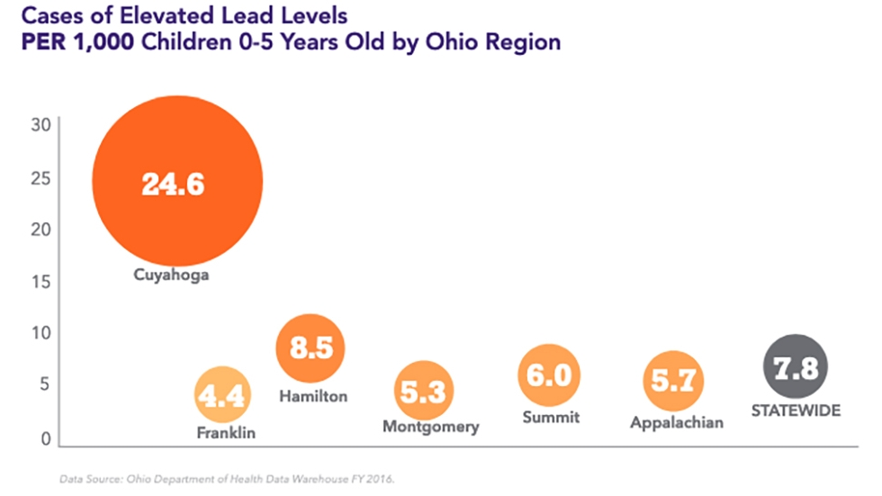 More than 24 of every 1,000 Cleveland-area children tested in 2016 had elevated lead levels, compared to nearly 8 per 1,000 children statewide.