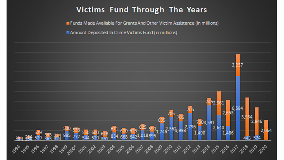 chart of victims funds