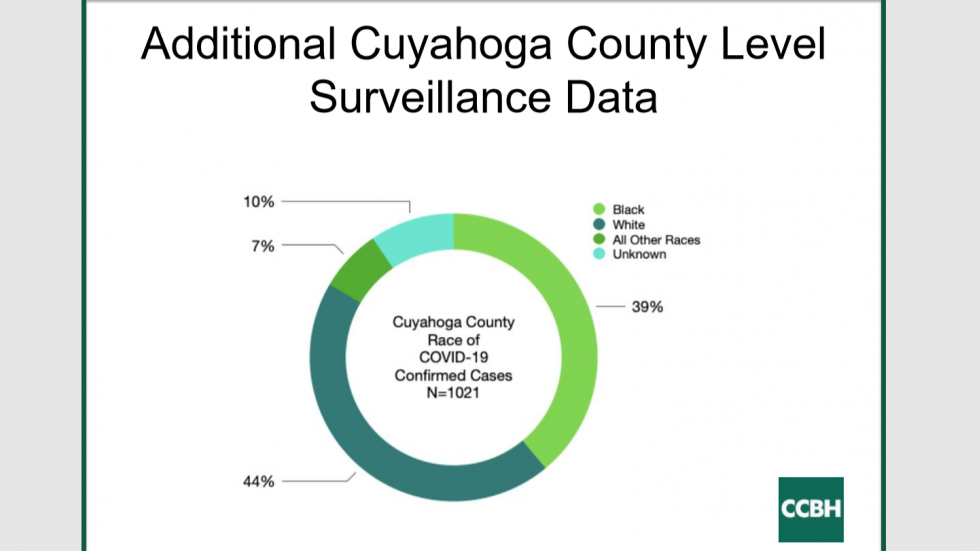Slide showing the racial breakdown of Cuyahoga County's COVID-19 cases.