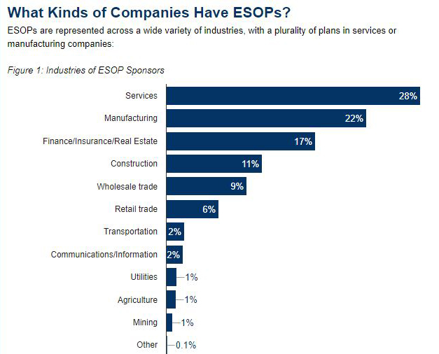 A bar chart shows that about 28% of ESOP companies are in the services industry, while 22% are in manufacturing, 17% are in Finance and Real Estate, and 11% are in construction.