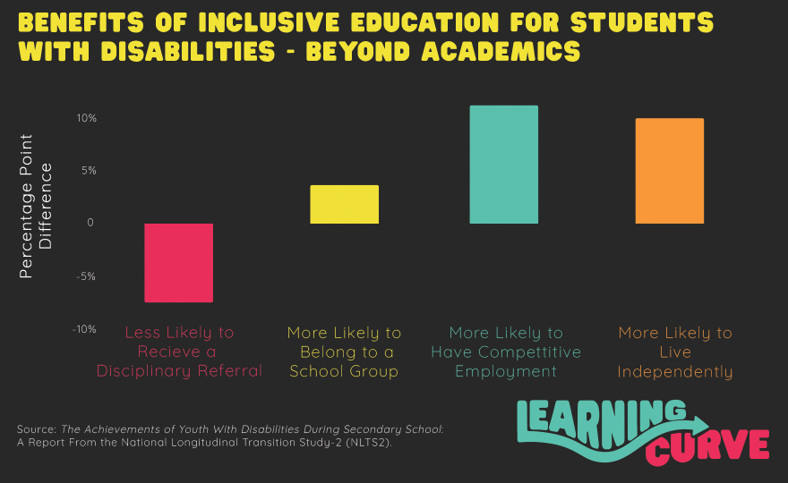 Benefits of inclusive education for students with disabilities - beyond academics