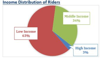 A graph shows RTA riders' distribution by income.