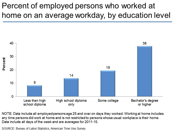 A chart shows percentage of people who work from home by educational attainment