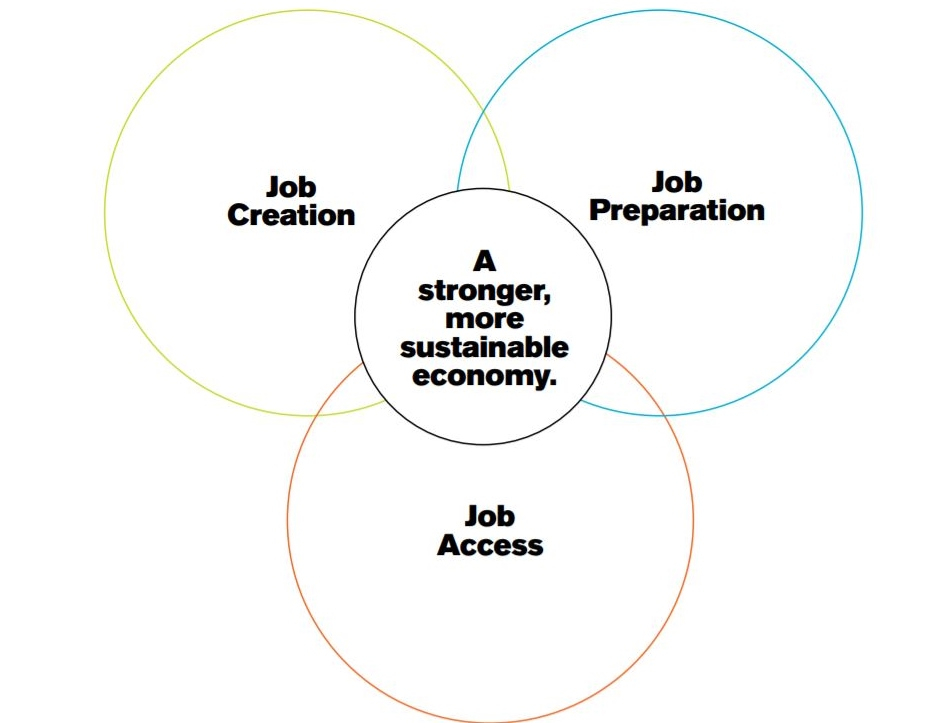 combining job creation, access, and preparation for a stronger economy